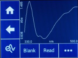 Spectrum Scan Measurement Mode Screen